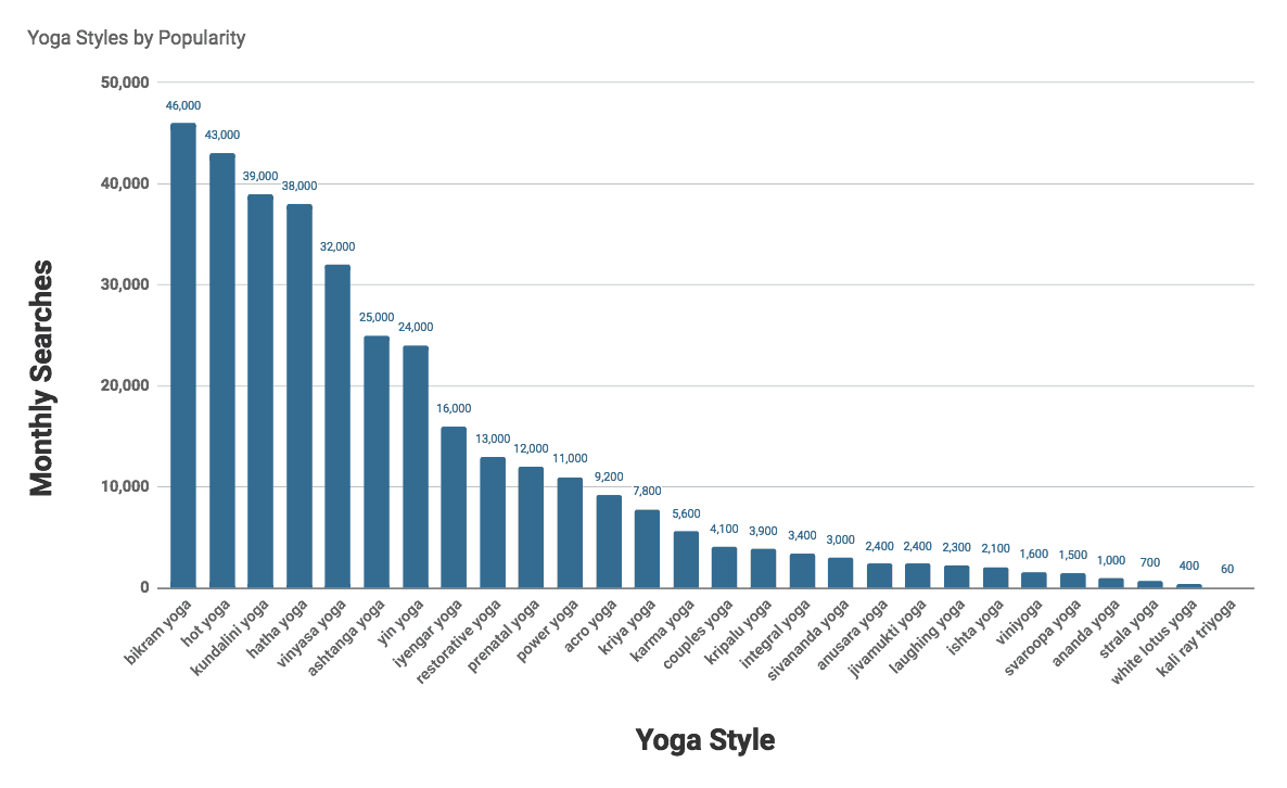 Chart of the types of yoga styles in order of popularity